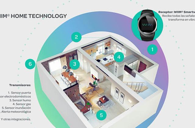 Imagen de una casa con los sensores de WIIM
